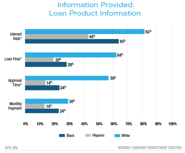 Bar graph showing information provided to loan applicants