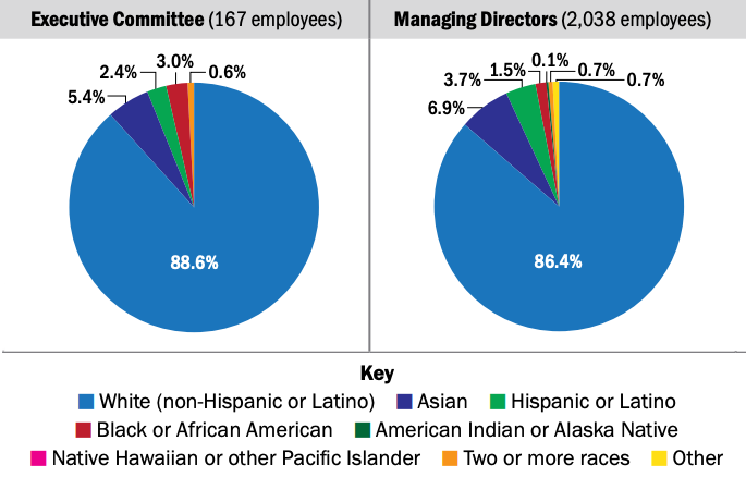 pie charts of diversity in the asset management industry
