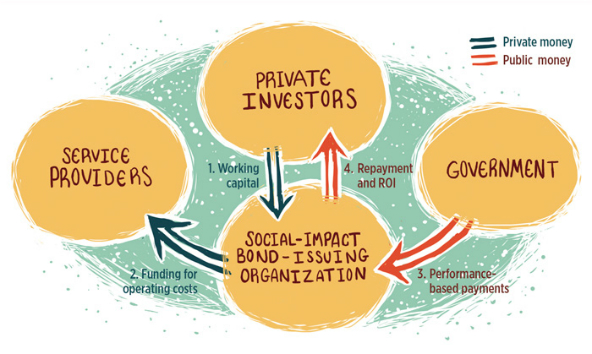 Chart of Social Impact Bond