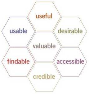 honeycomb graphic of 7 basic traits of user experience