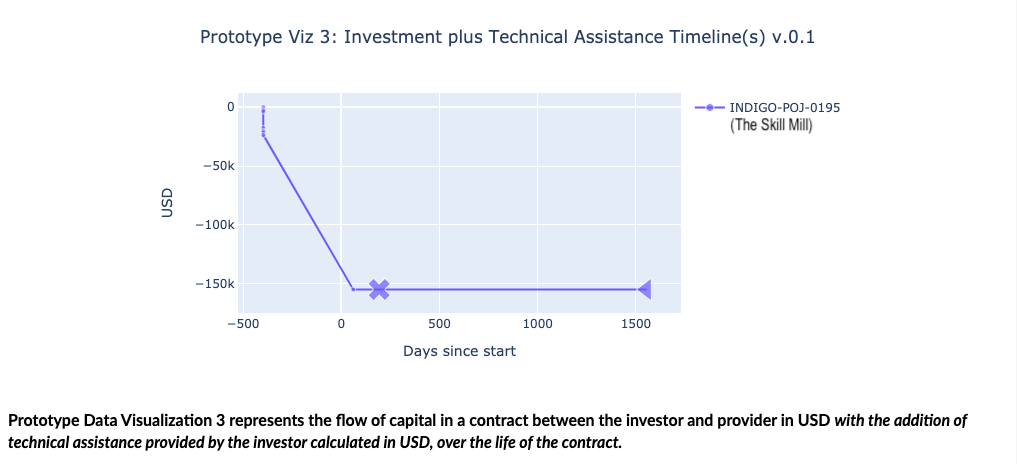 Data visualization of investment plus technical assistance timeline
