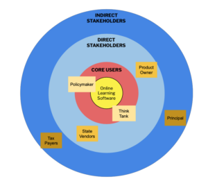 target-like graphic with titles listing indirect and direct stakeholders and core users