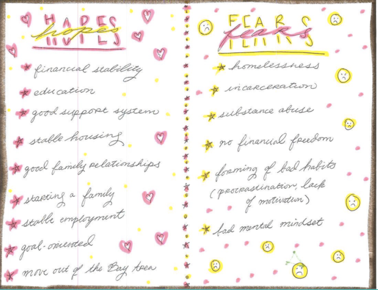 "Youth journal page listing ""hopes"" and ""fears"""